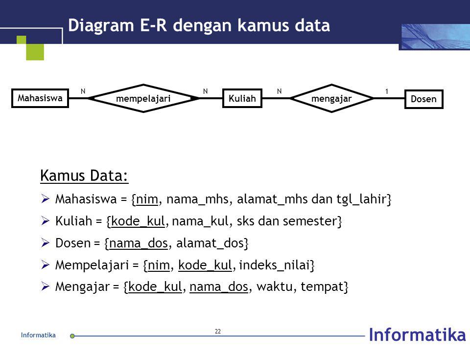 Informatika 22 Diagram E-R dengan kamus data Kamus Data:  Mahasiswa = {nim, nama_mhs, alamat_mhs dan tgl_lahir}  Kuliah = {kode_kul, nama_kul, sks d