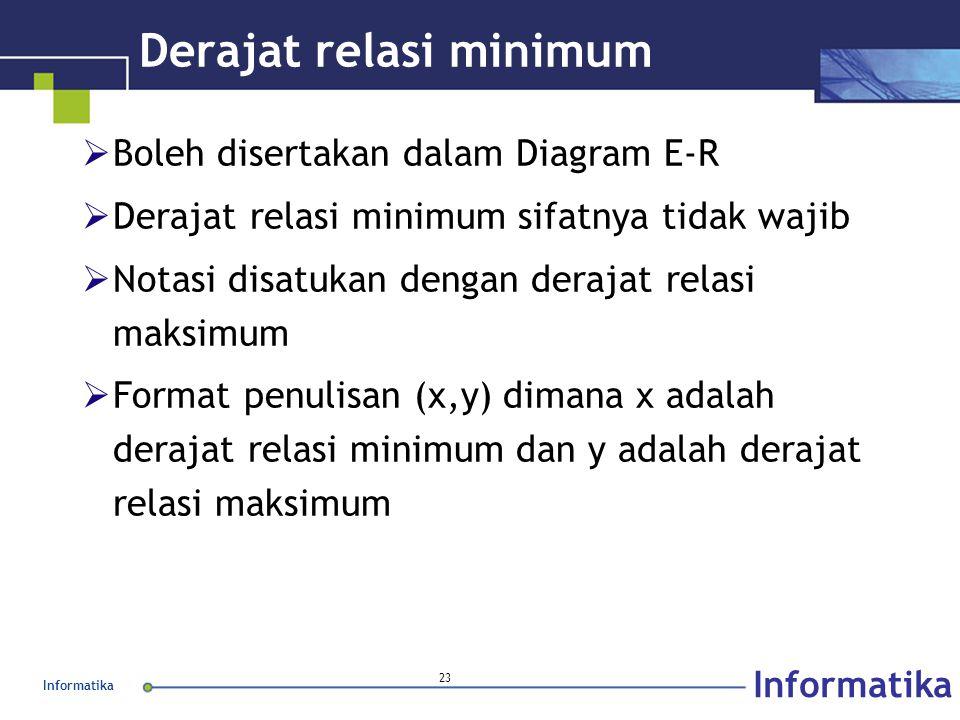 Informatika 23 Derajat relasi minimum  Boleh disertakan dalam Diagram E-R  Derajat relasi minimum sifatnya tidak wajib  Notasi disatukan dengan der