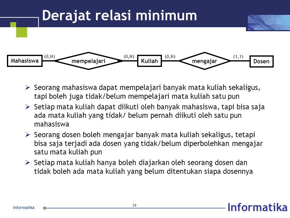 Informatika 24 Derajat relasi minimum  Seorang mahasiswa dapat mempelajari banyak mata kuliah sekaligus, tapi boleh juga tidak/belum mempelajari mata
