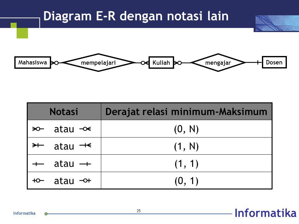 Informatika 25 Diagram E-R dengan notasi lain Kuliah Mahasiswa mempelajari mengajar Dosen (0, 1)atau (1, 1)atau (1, N)atau (0, N)atau Derajat relasi m