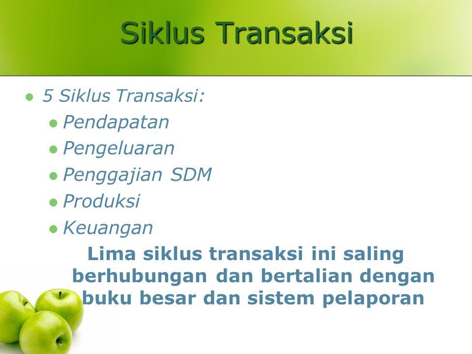 Siklus Transaksi 5 Siklus Transaksi: Pendapatan Pengeluaran Penggajian SDM Produksi Keuangan Lima siklus transaksi ini saling berhubungan dan bertalia