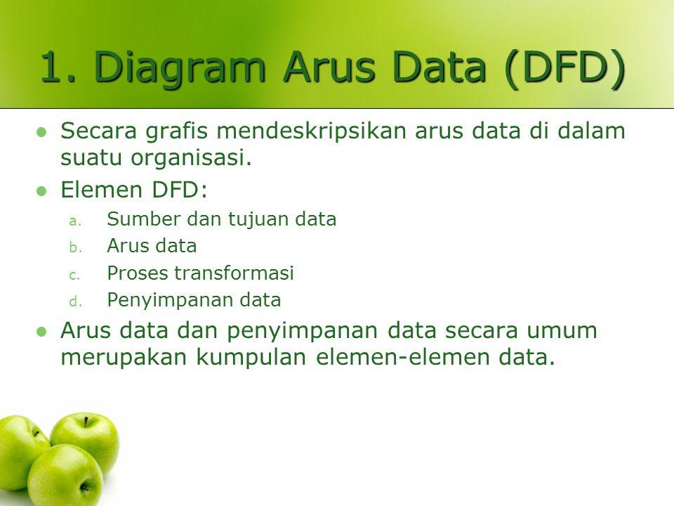 1. Diagram Arus Data (DFD) Secara grafis mendeskripsikan arus data di dalam suatu organisasi. Elemen DFD: a. Sumber dan tujuan data b. Arus data c. Pr