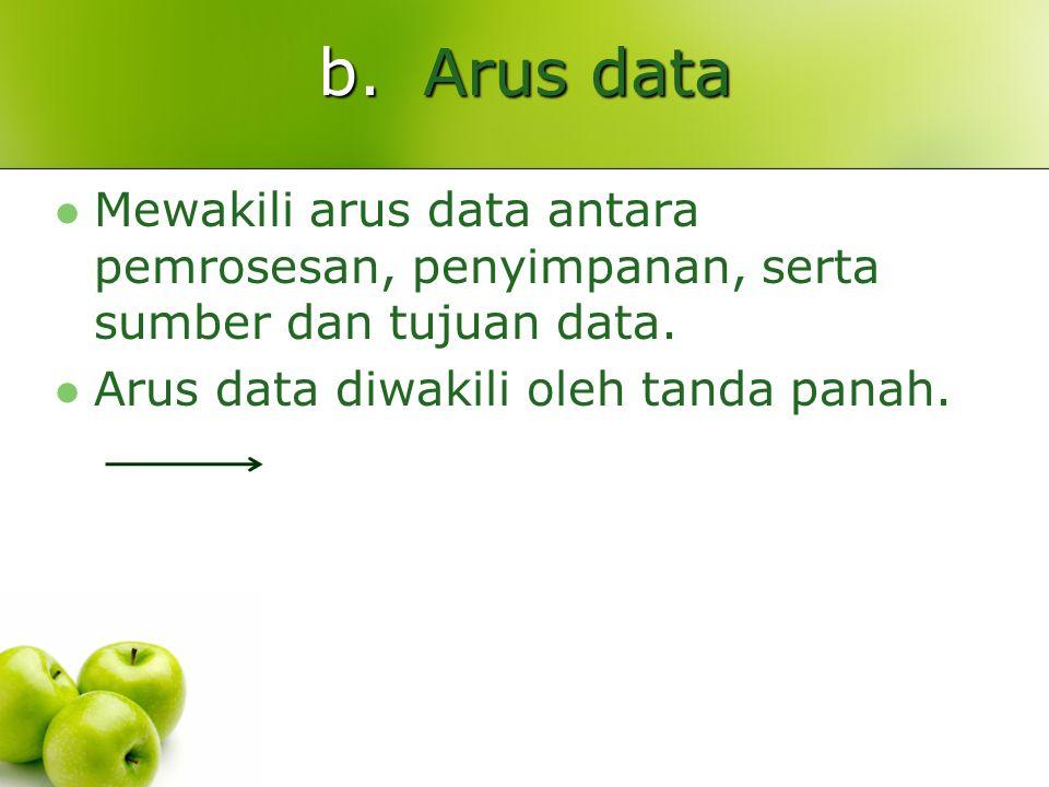 b.Arus data Mewakili arus data antara pemrosesan, penyimpanan, serta sumber dan tujuan data. Arus data diwakili oleh tanda panah.