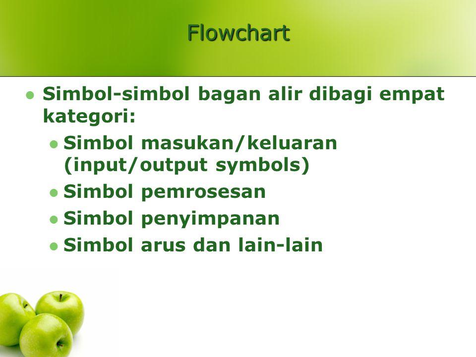 Flowchart Simbol-simbol bagan alir dibagi empat kategori: Simbol masukan/keluaran (input/output symbols) Simbol pemrosesan Simbol penyimpanan Simbol a