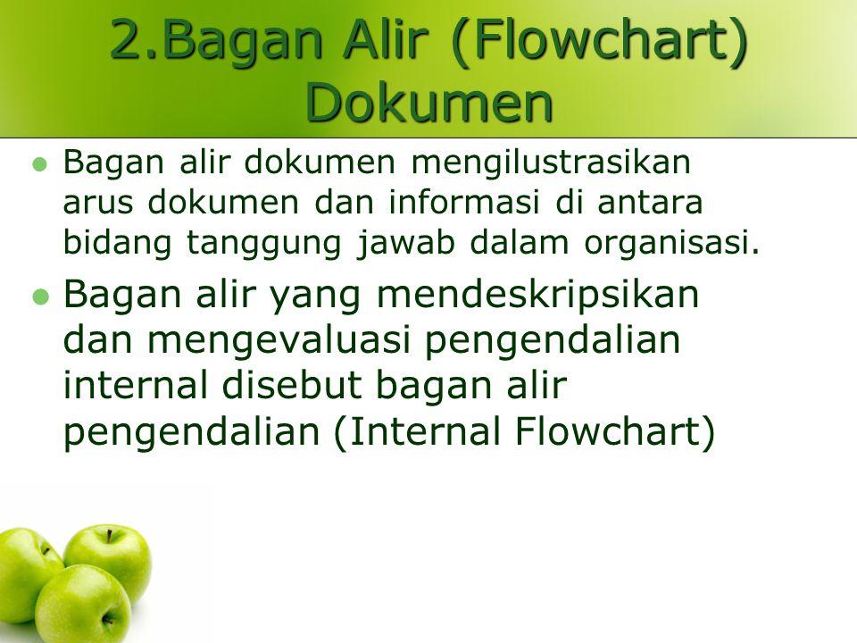 2.Bagan Alir (Flowchart) Dokumen Bagan alir dokumen mengilustrasikan arus dokumen dan informasi di antara bidang tanggung jawab dalam organisasi. Baga