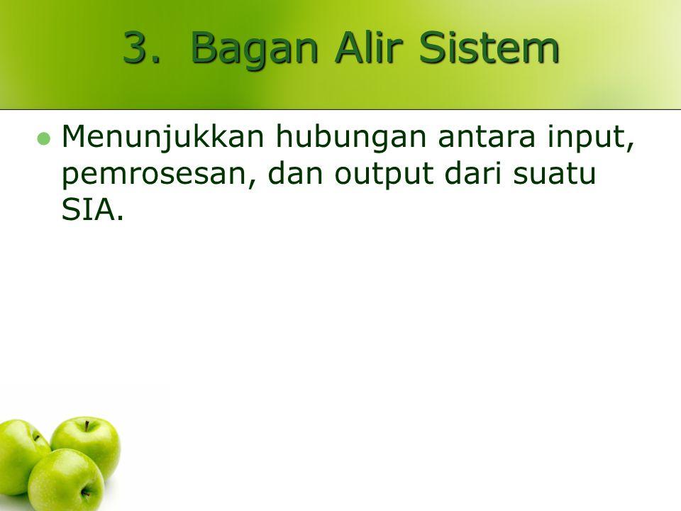 3.Bagan Alir Sistem Menunjukkan hubungan antara input, pemrosesan, dan output dari suatu SIA.
