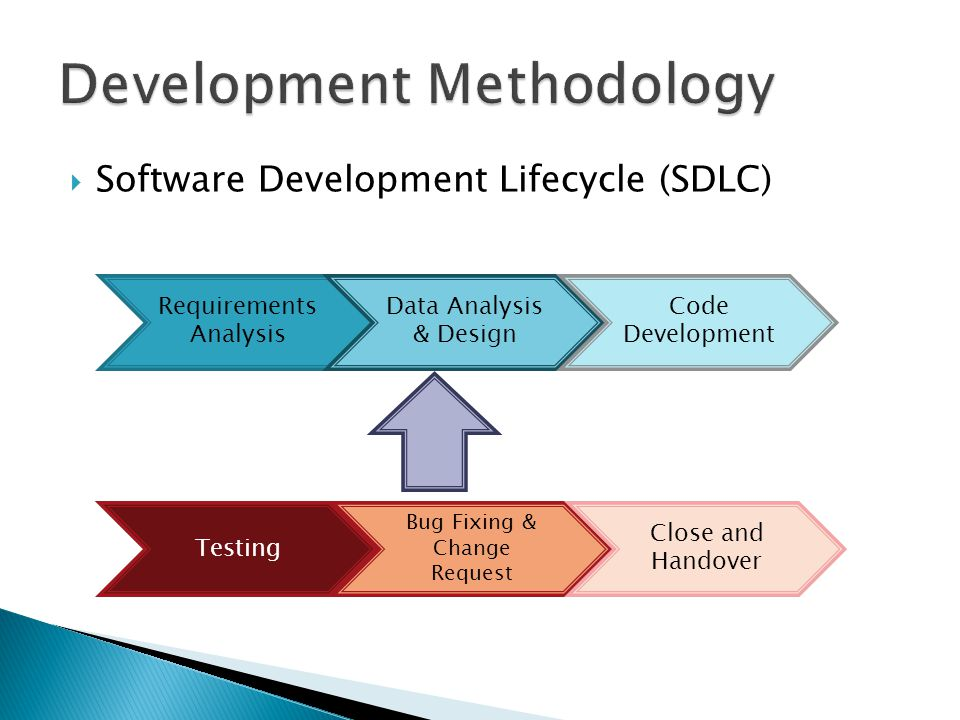  Software Development Lifecycle (SDLC) Requirements Analysis Data Analysis & Design Code Development Testing Bug Fixing & Change Request Close and Handover