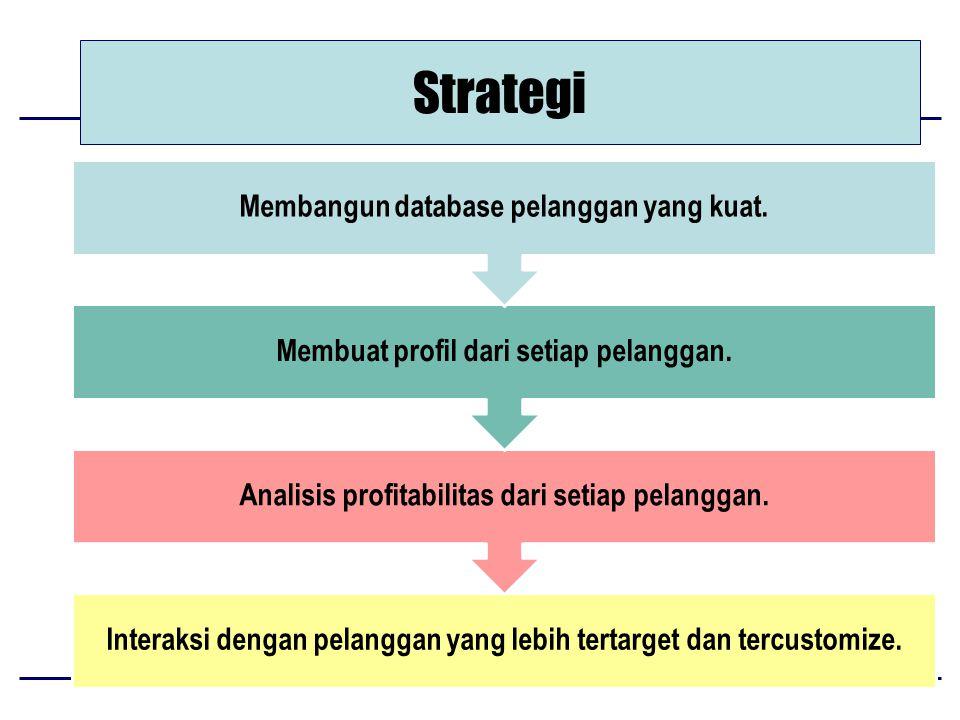 Strategi Interaksi dengan pelanggan yang lebih tertarget dan tercustomize.