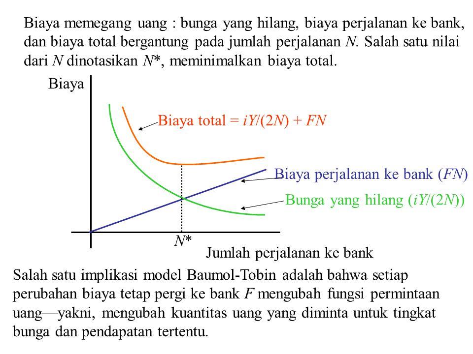 N*N* Biaya perjalanan ke bank (FN) Bunga yang hilang (iY/(2N)) Biaya total = iY/(2N) + FN Salah satu implikasi model Baumol-Tobin adalah bahwa setiap