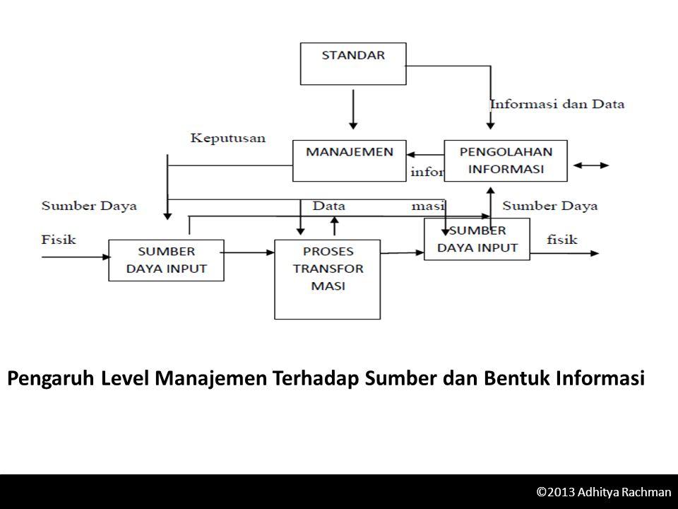 Pengaruh Level Manajemen Terhadap Sumber dan Bentuk Informasi ©2013 Adhitya Rachman