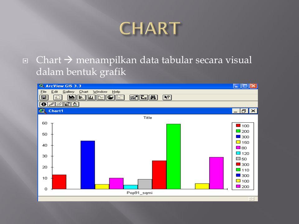 Chart  menampilkan data tabular secara visual dalam bentuk grafik