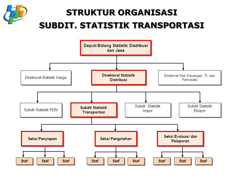 Sub Direktorat Statistik Transportasi (2008 – sekarang)  Seksi Penyiapan  Seksi Pengolahan  Seksi Evaluasi dan Pelaporan  Ruang Lingkup Kegiatan: 1.