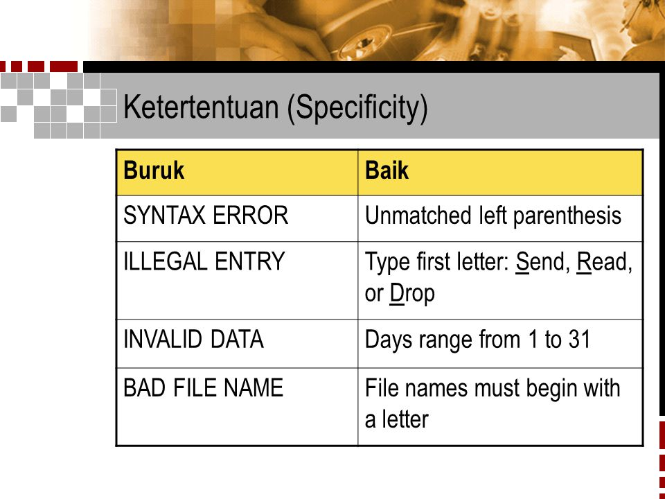 Ketertentuan (Specificity) BurukBaik SYNTAX ERRORUnmatched left parenthesis ILLEGAL ENTRYType first letter: Send, Read, or Drop INVALID DATADays range from 1 to 31 BAD FILE NAMEFile names must begin with a letter