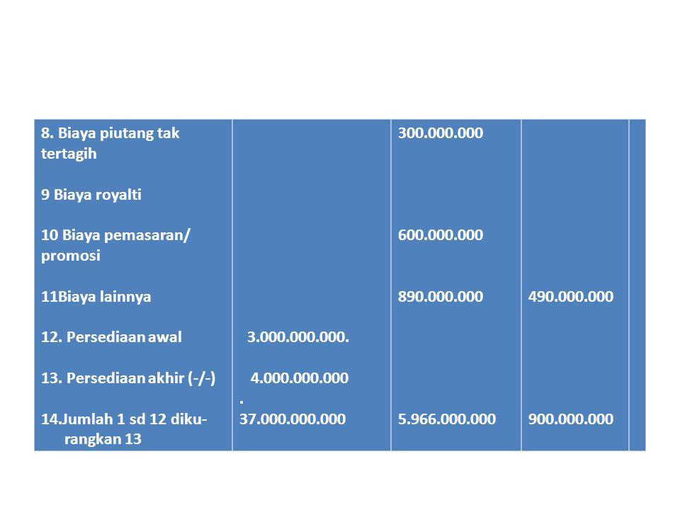 8.Biaya piutang tak tertagih 9 Biaya royalti 10 Biaya pemasaran/ promosi 11Biaya lainnya 12.