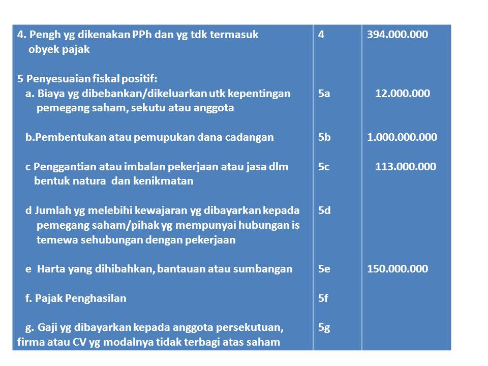 4.Pengh yg dikenakan PPh dan yg tdk termasuk obyek pajak 5 Penyesuaian fiskal positif: a.