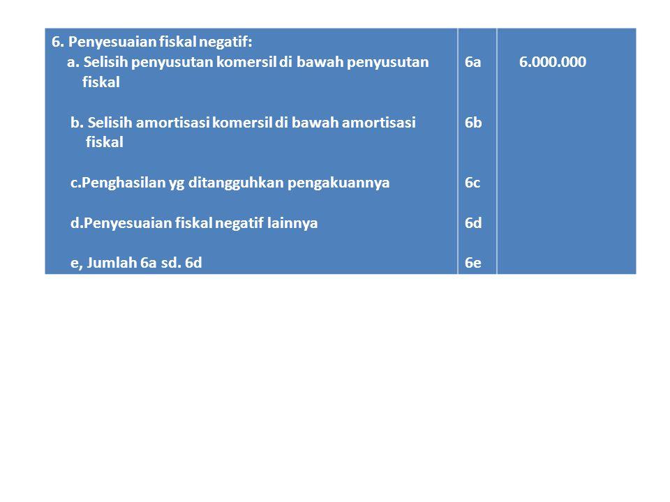 7.Fasilitas penanaman modal berupa pengurangan penghasilan net 8.