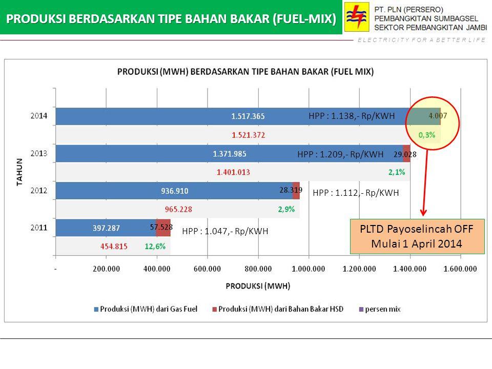 PRODUKSI BERDASARKAN TIPE BAHAN BAKAR (FUEL-MIX) HPP : 1.047,- Rp/KWH HPP : 1.112,- Rp/KWH HPP : 1.209,- Rp/KWH HPP : 1.138,- Rp/KWH PLTD Payoselincah OFF Mulai 1 April 2014