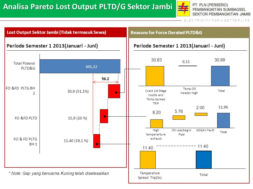 E L E C T R I C I T Y F O R A B E T T E R L I F E Lost Output Sektor Jambi (Tidak termasuk Sewa) Periode Semester 1 2013(Januari - Juni) Analisa Pareto Lost Output PLTD/G Sektor Jambi FO & FD PLTG BH 1 15,9 (20 %) Total Potensi PLTD&G 441,12 11,40 (19,1 %) FO &FD PLTG BH 2 FO &FD PLTD 30,9 (51,1%) Reasons for Force Derated PLTD&G Periode Semester 1 2013(Januari - Juni) Total 0,11 Temp.Oil header High Total Temperature Spread Trip(3x) 56.2 Crack 1st Stage nozzle and Temp.Spread TRIP High temperarture exhaust Oli Leackeg in Pipe SOGAV Fault 11,96 Total * Note: Gap yang berwarna Kuning telah diselesaikan
