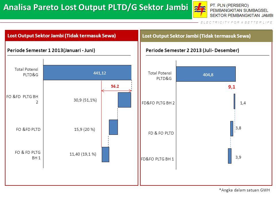 E L E C T R I C I T Y F O R A B E T T E R L I F E Lost Output Sektor Jambi (Tidak termasuk Sewa) Periode Semester 1 2013(Januari - Juni) FO & FD PLTG BH 1 15,9 (20 %) Total Potensi PLTD&G 441,12 11,40 (19,1 %) FO &FD PLTG BH 2 FO &FD PLTD 30,9 (51,1%) Periode Semester 2 2013 (Juli- Desember) 56.2 FD&FO PLTG BH 1 3,8 Total Potensi PLTD&G 404,8 3,9 FD&FO PLTG BH 2 FD & FO PLTD 1,4 9,1 Lost Output Sektor Jambi (Tidak termasuk Sewa) *Angka dalam satuan GWH Analisa Pareto Lost Output PLTD/G Sektor Jambi