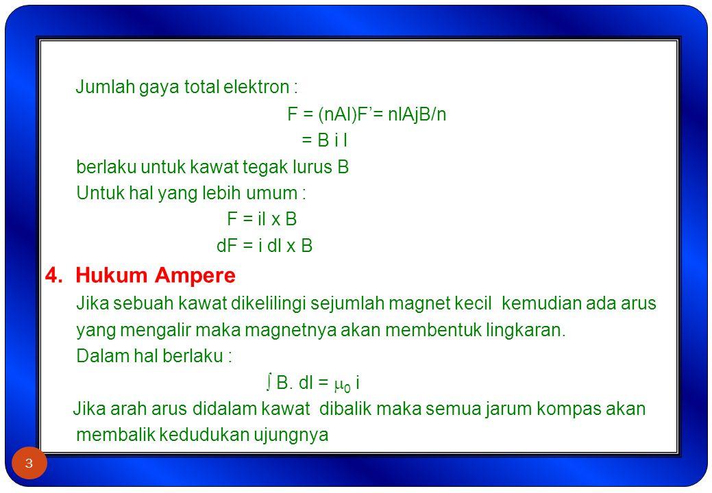 Jumlah gaya total elektron : F = (nAl)F'= nlAjB/n = B i l berlaku untuk kawat tegak lurus B Untuk hal yang lebih umum : F = il x B dF = i dl x B 4. Hu