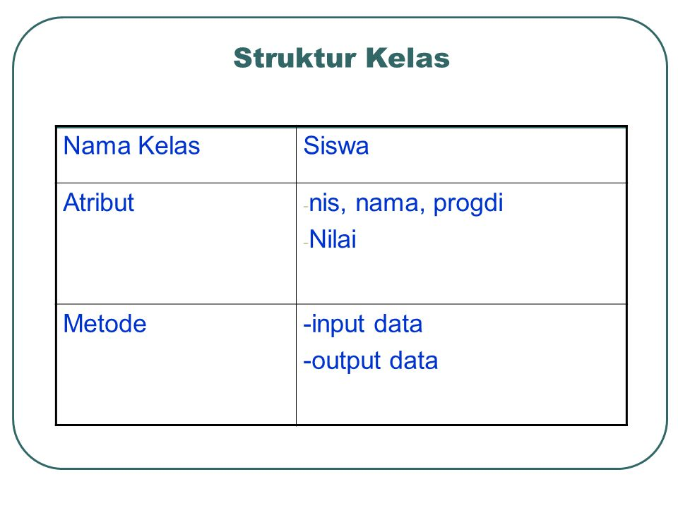 Struktur Kelas Nama KelasSiswa Atribut - nis, nama, progdi - Nilai Metode-input data -output data