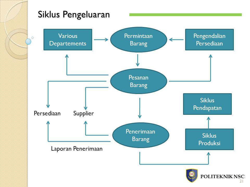 Siklus Pengeluaran POLITEKNIK NSC 21 Various Departements Permintaan Barang Pengendalian Persediaan Pesanan Barang Penerimaan Barang Siklus Pendapatan