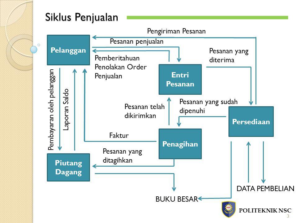 Siklus Penjualan POLITEKNIK NSC 3 Pelanggan Piutang Dagang Pembayaran oleh pelanggan Laporan Saldo Entri Pesanan Penagihan Faktur Pesanan penjualan Pe