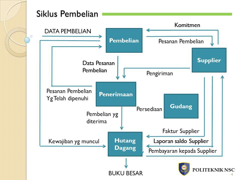 Siklus Pembelian POLITEKNIK NSC 4 Pembelian Penerimaan Hutang Dagang Gudang Supplier Komitmen Pesanan Pembelian Pembayaran kepada Supplier Komitmen La