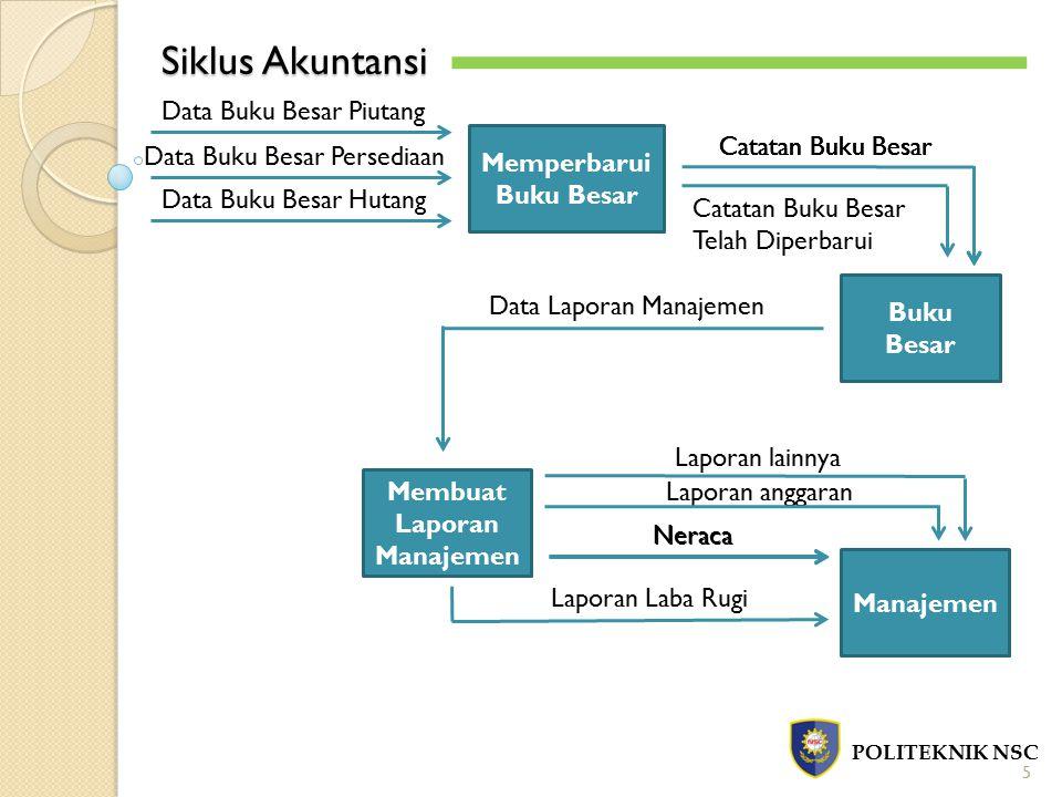 Siklus Akuntansi POLITEKNIK NSC 5 Memperbarui Buku Besar Buku Besar Membuat Laporan Manajemen Manajemen Data Buku Besar Hutang Data Buku Besar Persedi