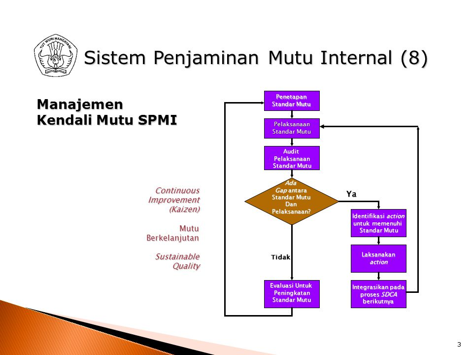 2 Sistem Penjaminan Mutu Internal (10) Tindakan Penjaminan Mutu Audit Pelaksanan Penjaminan Mutu Pelaksanaan Penjaminan Mutu Garis Besar Proses Penyus
