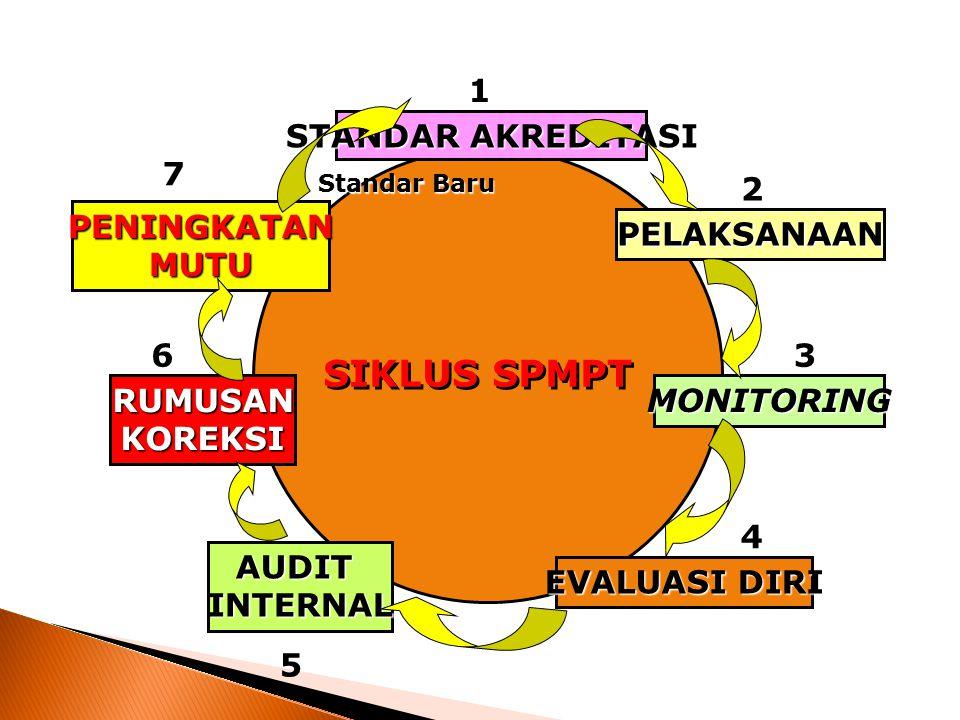 3 Sistem Penjaminan Mutu Internal (8) Manajemen Kendali Mutu SPMI Penetapan Standar Mutu AuditPelaksanaan Ada Gap antara Standar Mutu DanPelaksanaan.