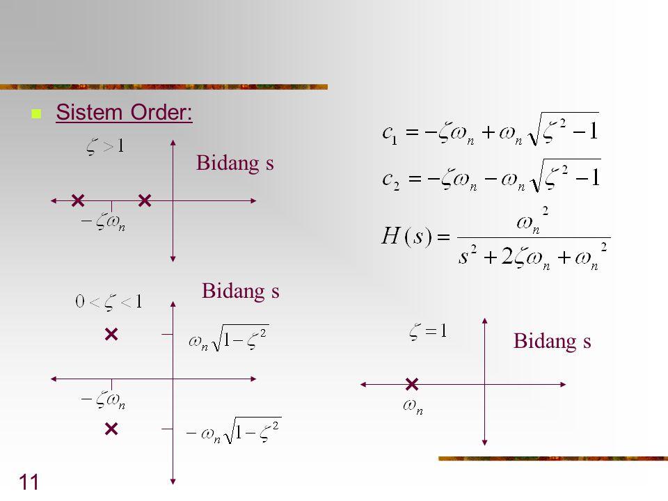 11 Sistem Order: Bidang s