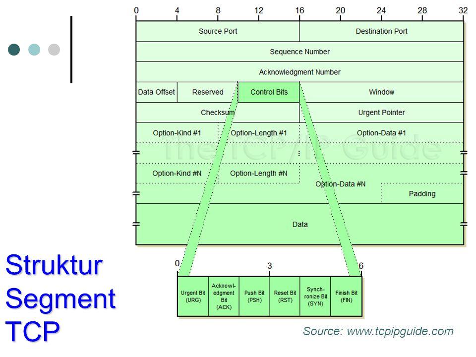 Struktur Segment TCP Source: www.tcpipguide.com