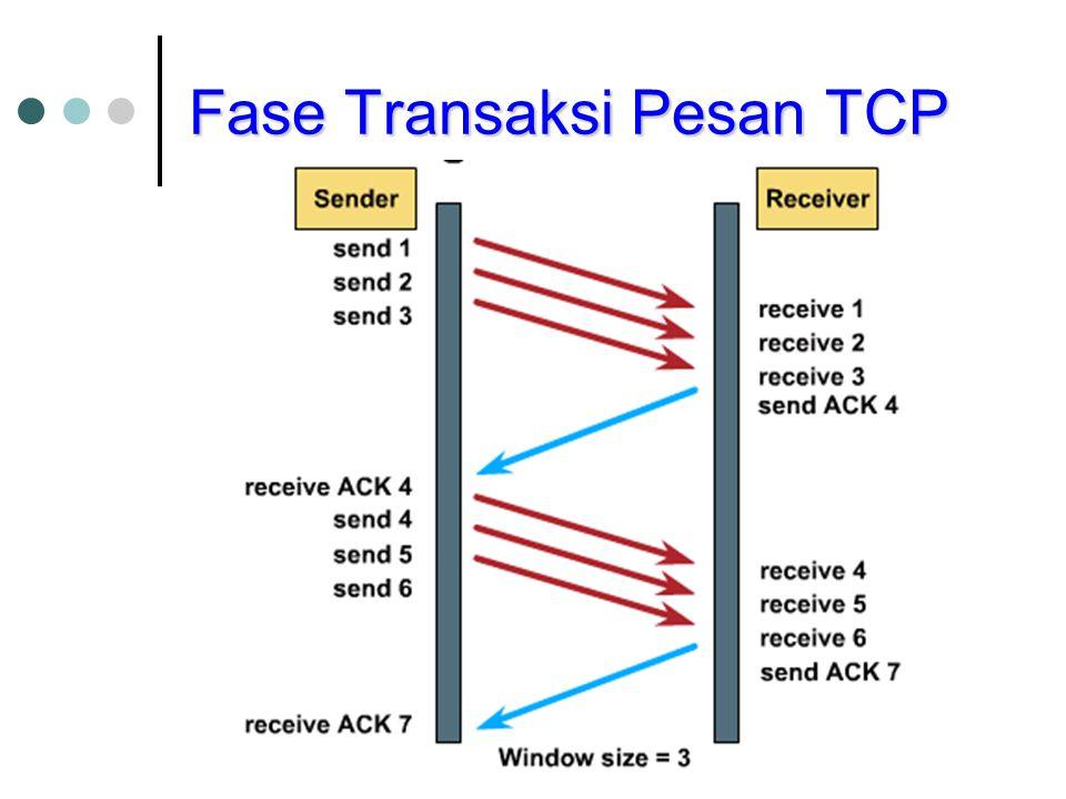 Fase Transaksi Pesan TCP