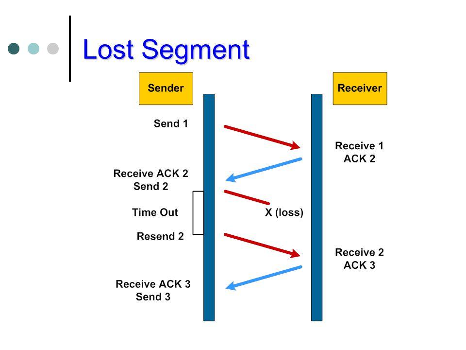 Lost Segment