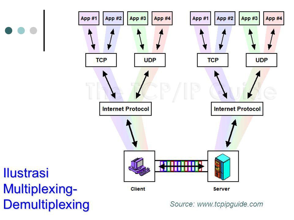 Ilustrasi Multiplexing- Demultiplexing Source: www.tcpipguide.com