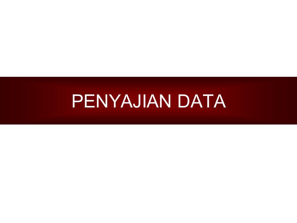 KOMPETENSI DASAR Mengolah, Menyajikan dan Menginterpretasikan data INDIKATOR Mengumpulkan Data dalam kehidupan sehari-hari Menyajikan data dalam bentuk tabel Menyajikan data dalam bentuk diagram (lingkaran, batang, dan garis) Menginterpretasikan data yang telah disajikan dalam bentuk tabel dan diagram