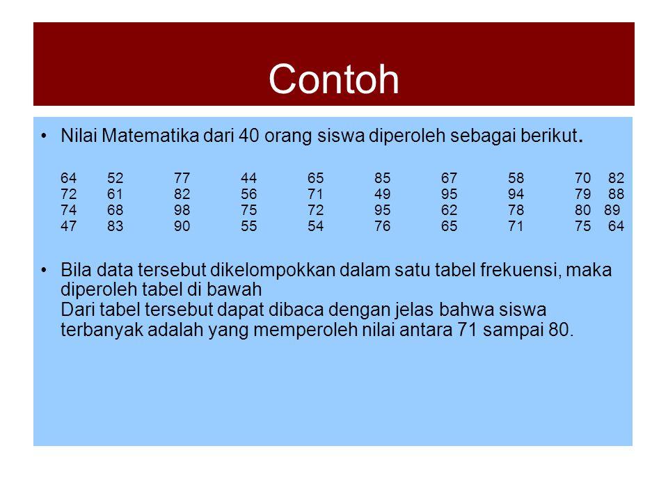 Contoh Nilai Matematika dari 40 orang siswa diperoleh sebagai berikut. 645277446585675870 82 7261 825671 49959479 88 74 689875 72 95 62 78 80 89 47 83