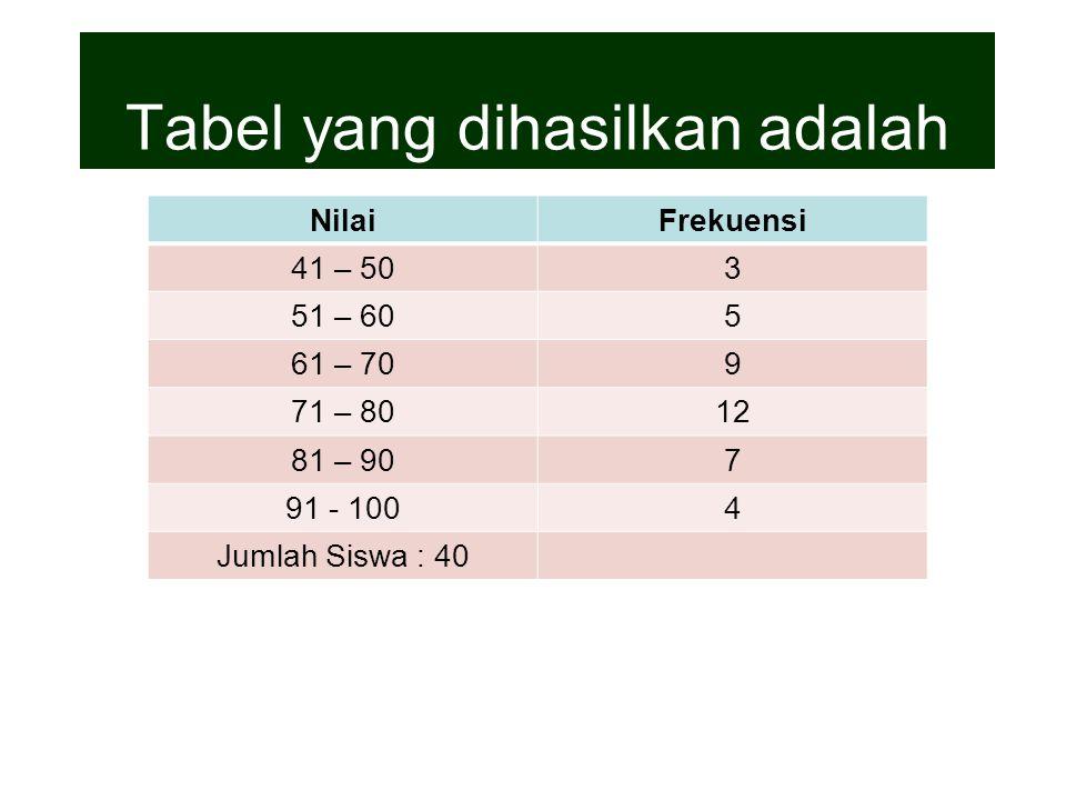 Tabel yang dihasilkan adalah NilaiFrekuensi 41 – 503 51 – 605 61 – 709 71 – 8012 81 – 907 91 - 1004 Jumlah Siswa : 40