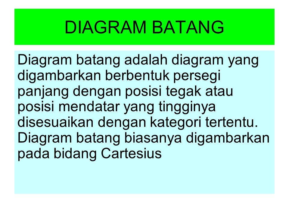 DIAGRAM BATANG Diagram batang adalah diagram yang digambarkan berbentuk persegi panjang dengan posisi tegak atau posisi mendatar yang tingginya disesuaikan dengan kategori tertentu.