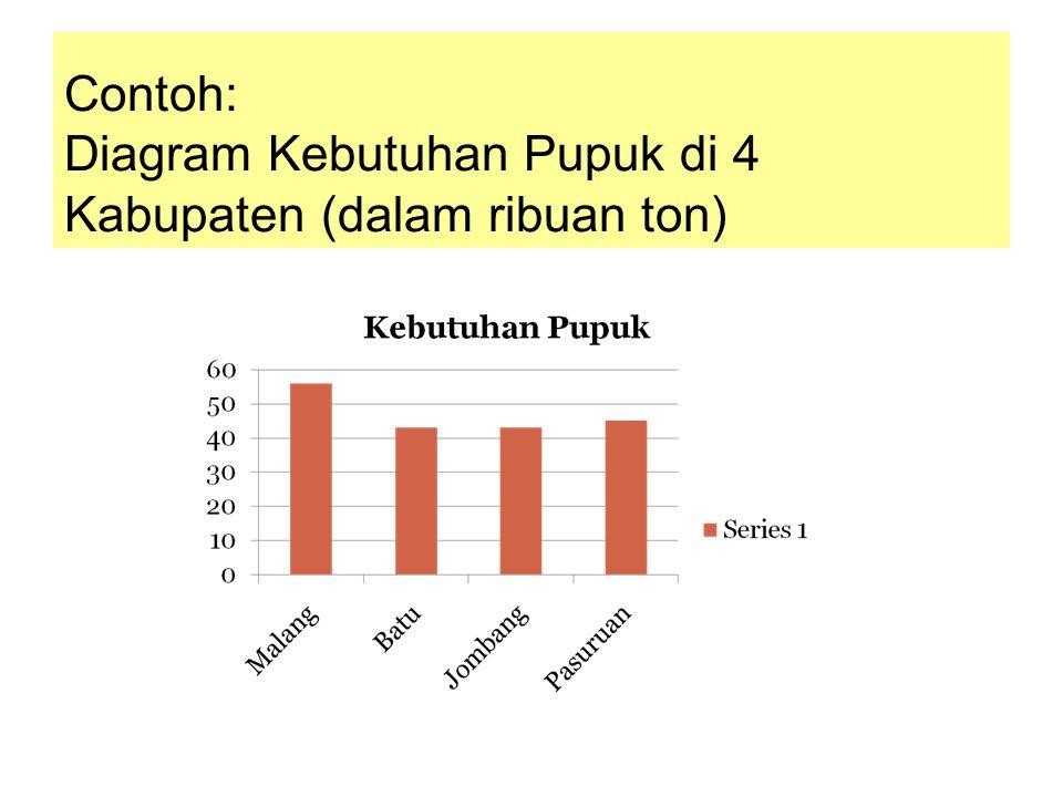Contoh: Diagram Kebutuhan Pupuk di 4 Kabupaten (dalam ribuan ton)