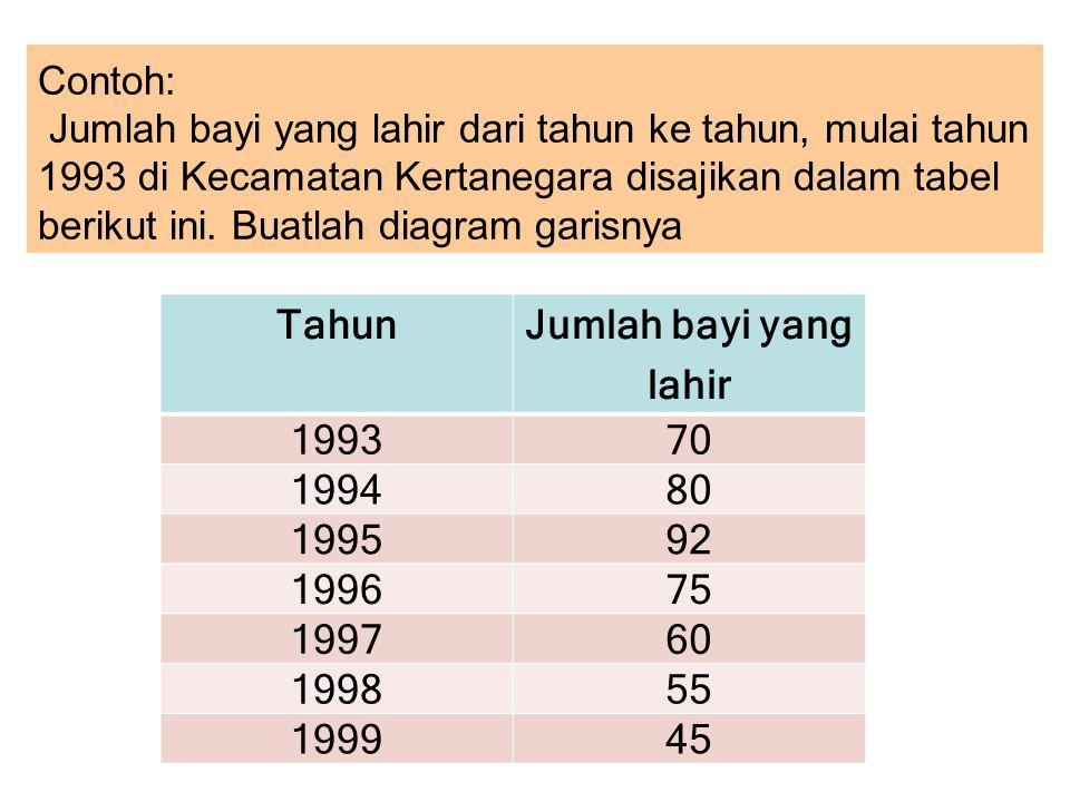 Contoh: Jumlah bayi yang lahir dari tahun ke tahun, mulai tahun 1993 di Kecamatan Kertanegara disajikan dalam tabel berikut ini. Buatlah diagram garis