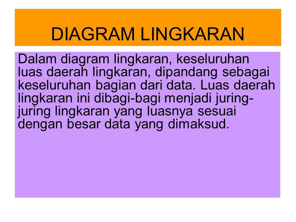 DIAGRAM LINGKARAN Dalam diagram lingkaran, keseluruhan luas daerah lingkaran, dipandang sebagai keseluruhan bagian dari data. Luas daerah lingkaran in