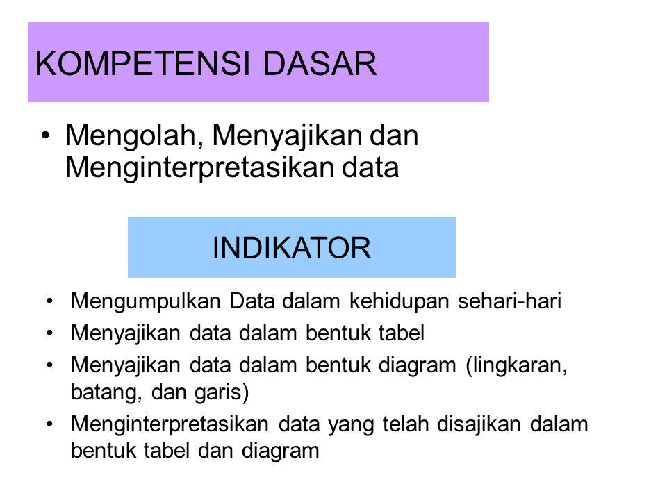 KOMPETENSI DASAR Mengolah, Menyajikan dan Menginterpretasikan data INDIKATOR Mengumpulkan Data dalam kehidupan sehari-hari Menyajikan data dalam bentu