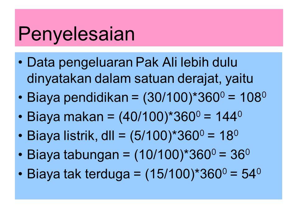 Penyelesaian Data pengeluaran Pak Ali lebih dulu dinyatakan dalam satuan derajat, yaitu Biaya pendidikan = (30/100)*360 0 = 108 0 Biaya makan = (40/100)*360 0 = 144 0 Biaya listrik, dll = (5/100)*360 0 = 18 0 Biaya tabungan = (10/100)*360 0 = 36 0 Biaya tak terduga = (15/100)*360 0 = 54 0