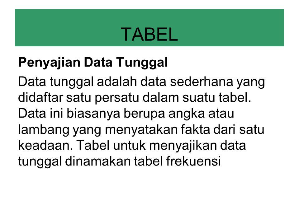 TABEL Penyajian Data Tunggal Data tunggal adalah data sederhana yang didaftar satu persatu dalam suatu tabel. Data ini biasanya berupa angka atau lamb