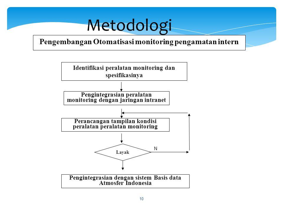 Metodologi Identifikasi peralatan monitoring dan spesifikasinya Pengintegrasian peralatan monitoring dengan jaringan intranet Perancangan tampilan kon