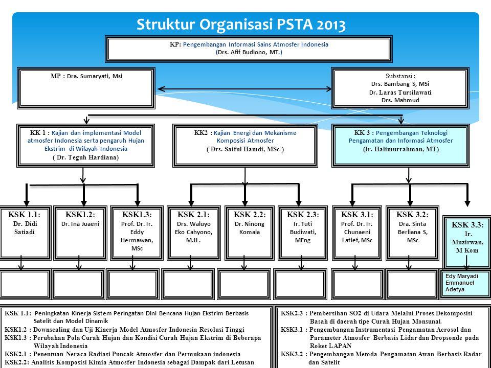 Struktur Organisasi PSTA 2013 KP: Pengembangan Informasi Sains Atmosfer Indonesia (Drs. Afif Budiono, MT.) KSK 3.1: Prof. Dr. Ir. Chunaeni Latief, MSc