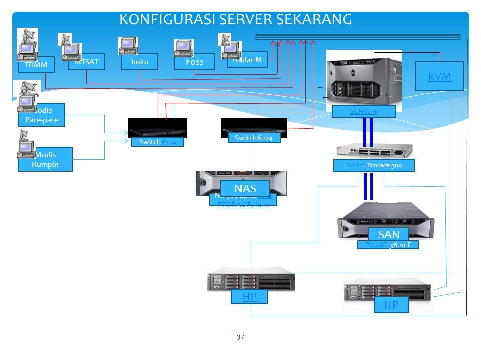 KONFIGURASI SERVER SEKARANG 37 Modis Pare-pare TRMM MTSAT Insitu Foss Modis Rumpin Radar M SERVER KVM Switch 62246224 Switch 6224 SwitchSwitch Brocade