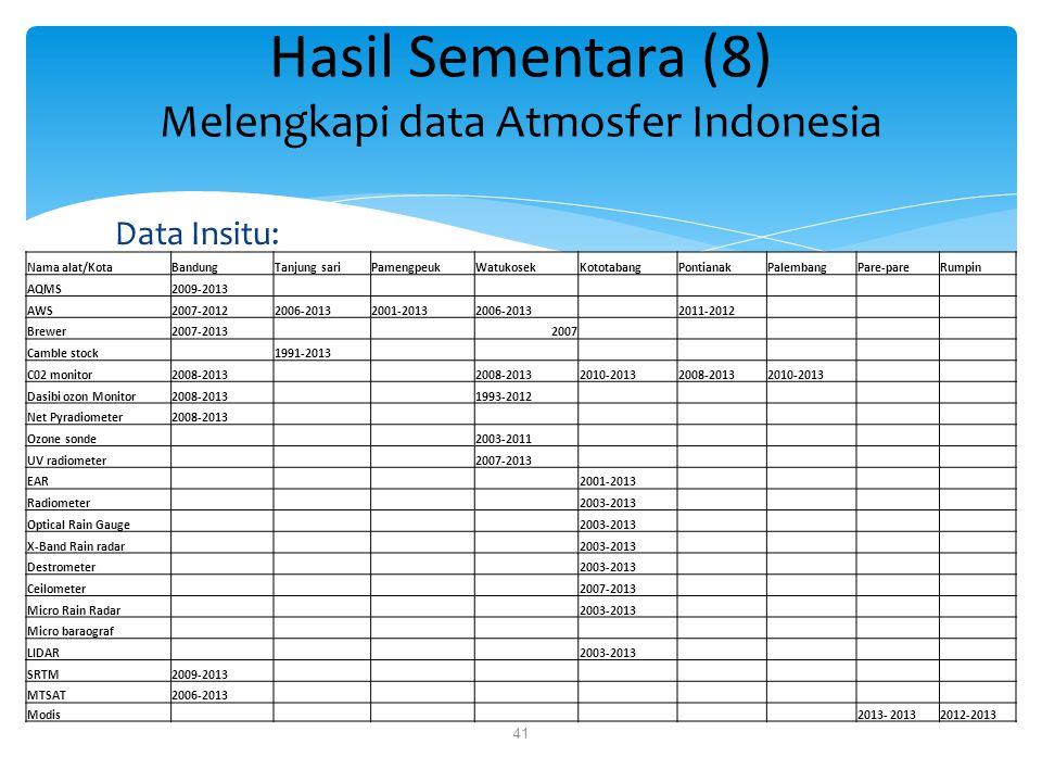 Data Insitu: Hasil Sementara (8) Melengkapi data Atmosfer Indonesia 41 Nama alat/KotaBandungTanjung sariPamengpeukWatukosekKototabangPontianakPalemban